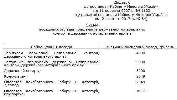 Наиболее востребованными типами нотариальных документов в россии являются доверенность