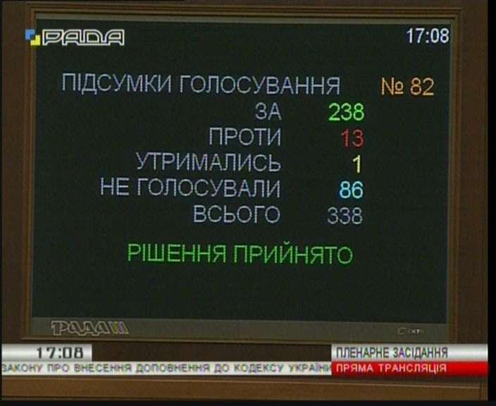 Рада запретила георгиевскую ленту вУкраинском государстве