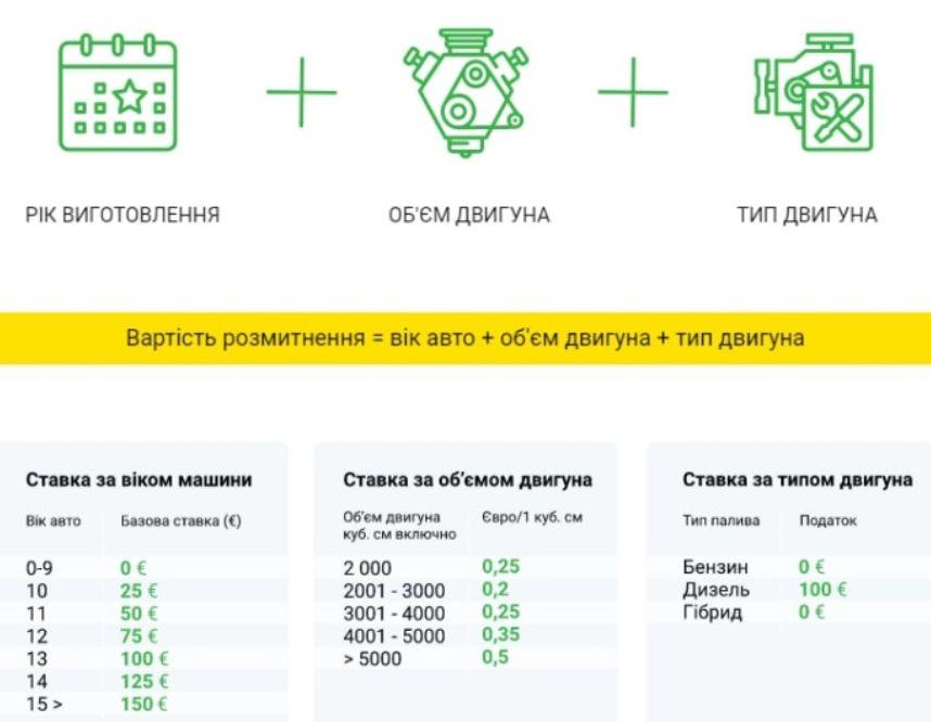 Украинцам сообщили о стоимости растаможки «евроблях»