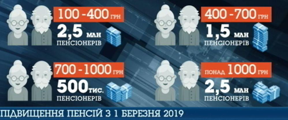 Пенсии в Украине: кому трижды пересчитали выплаты с начала года