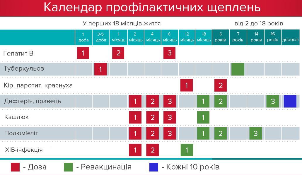 ВУкраинском государстве введен кратковременный запрет нареализацию иприменение вакцины отдифтерии