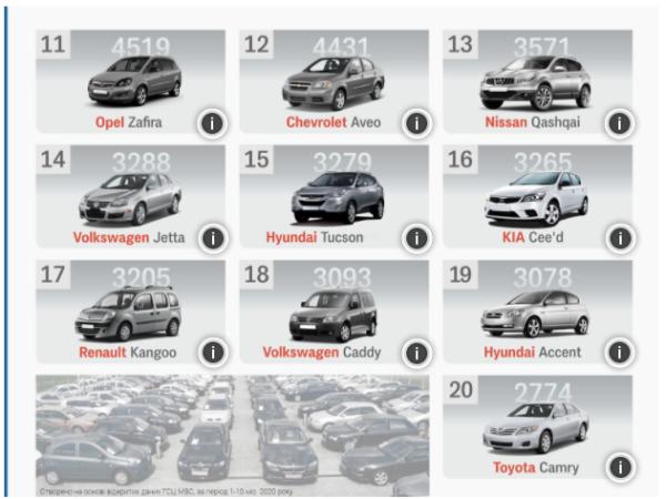 Назван топ самых популярных б/у автомобилей