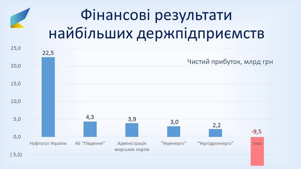 Прибыль госпредприятий за2016 год составила 26,4 млрд грн.