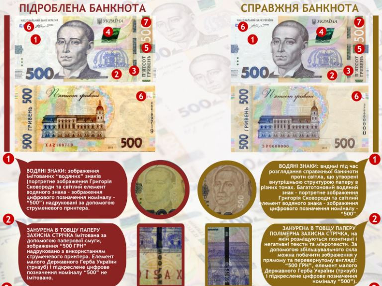 ВУкраинском государстве появились липовые 500 грн: как отличить реальную купюру отподделки