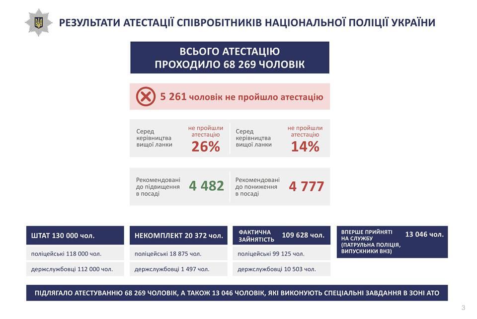 Аваков поведал озавершившейся аттестации Нацполиции: 26% руководящего состава— уволены